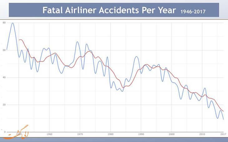 سال 2017 امن ترین سال مسافرت هوایی