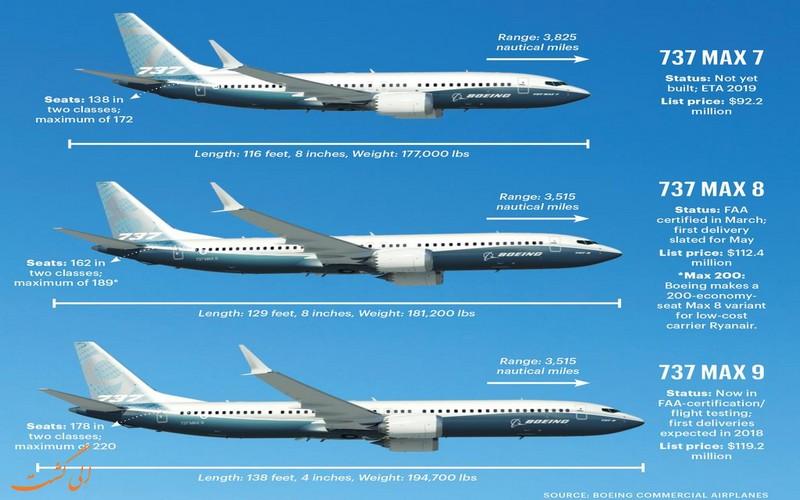 مدل های بوئینگ 737 مکس