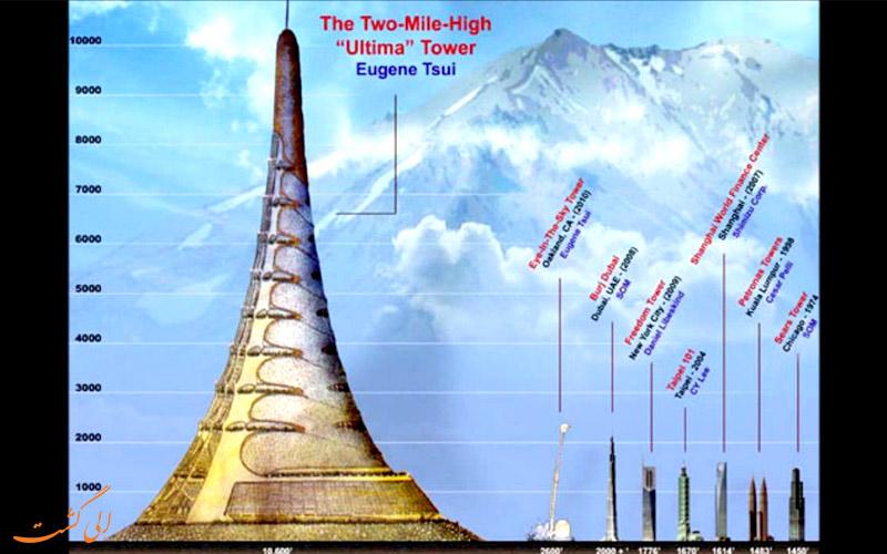 برج ایکس-سید-4000