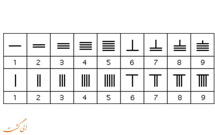 اعداد چینی
