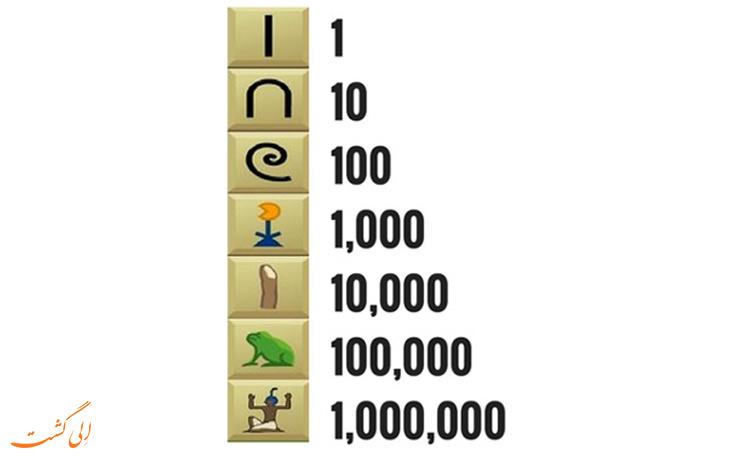 سیستم شمارش اعداد در مصر
