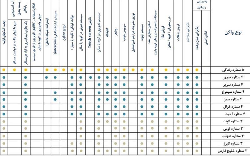 مقایسه خدمات انواع قطار تهران مشهد