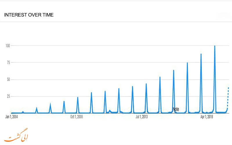 تصویر نمودار رشد توجه به بلک فرایدی در طی سال های گذشته توسط گوگل ترند (Google Trends)
